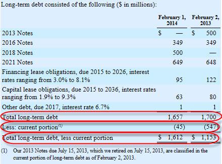 Maturities of long term debt