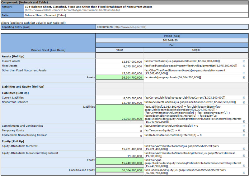 Reporting Style Information 104 Balance Sheet Classified Fixed Nonfixed Breakdown
